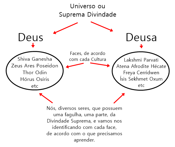 esquema universo deusa e deus